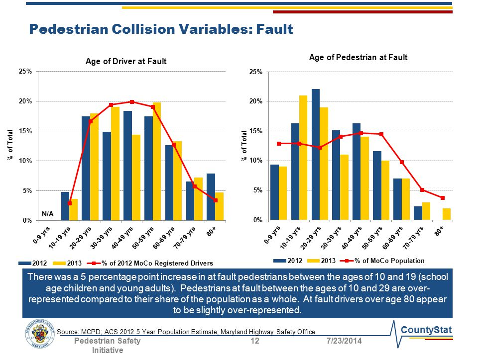 CountyStat Pedestrian Collision Variables: Fault There was a 5 percentage point increase in at fault pedestrians between the ages of 10 and 19 (school