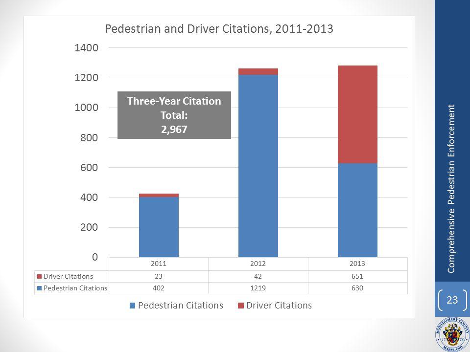 23 Comprehensive Pedestrian Enforcement Three-Year Citation Total: 2,967