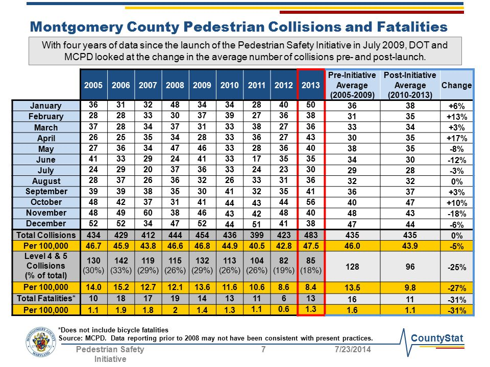 CountyStat Montgomery County Pedestrian Collisions and Fatalities With four years of data since the launch of the Pedestrian Safety Initiative in July