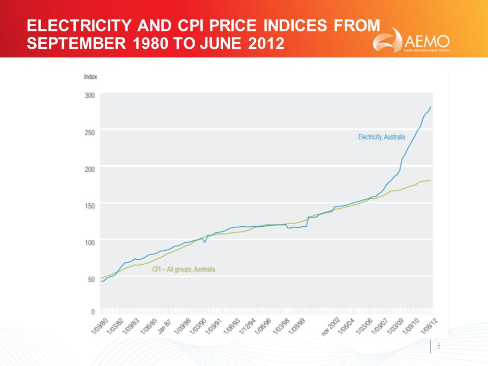 5 ELECTRICITY AND CPI PRICE INDICES FROM SEPTEMBER 1980 TO JUNE 2012