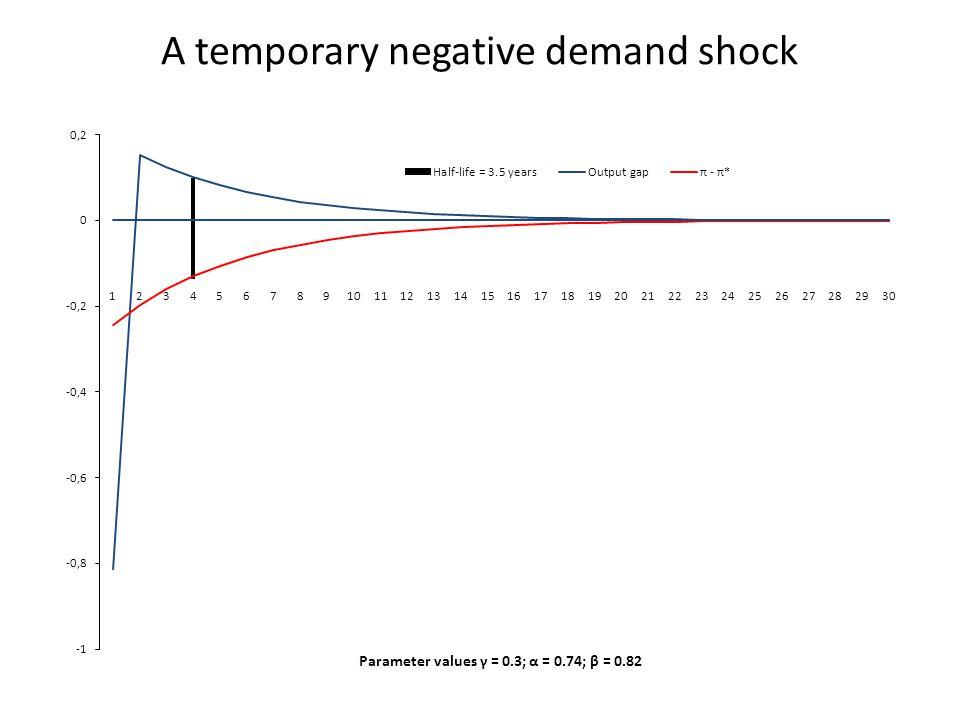 A temporary negative demand shock