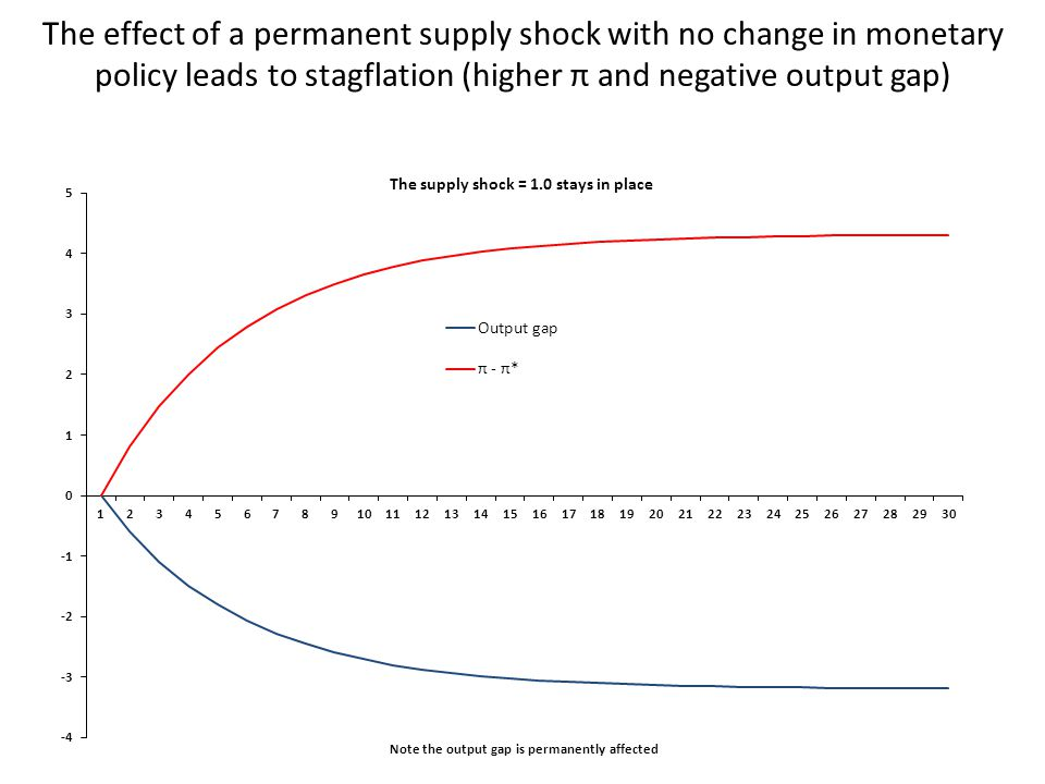 The effect of a permanent supply shock with no change in monetary policy leads to stagflation (higher π and negative output gap)