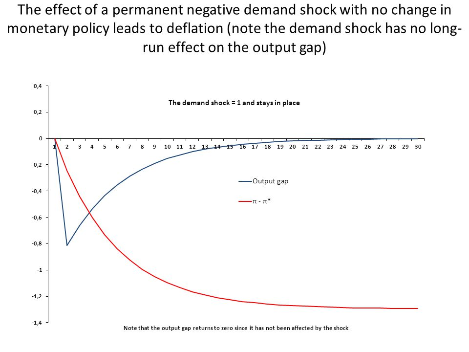 The effect of a permanent negative demand shock with no change in monetary policy leads to deflation (note the demand shock has no long- run effect on the output gap)