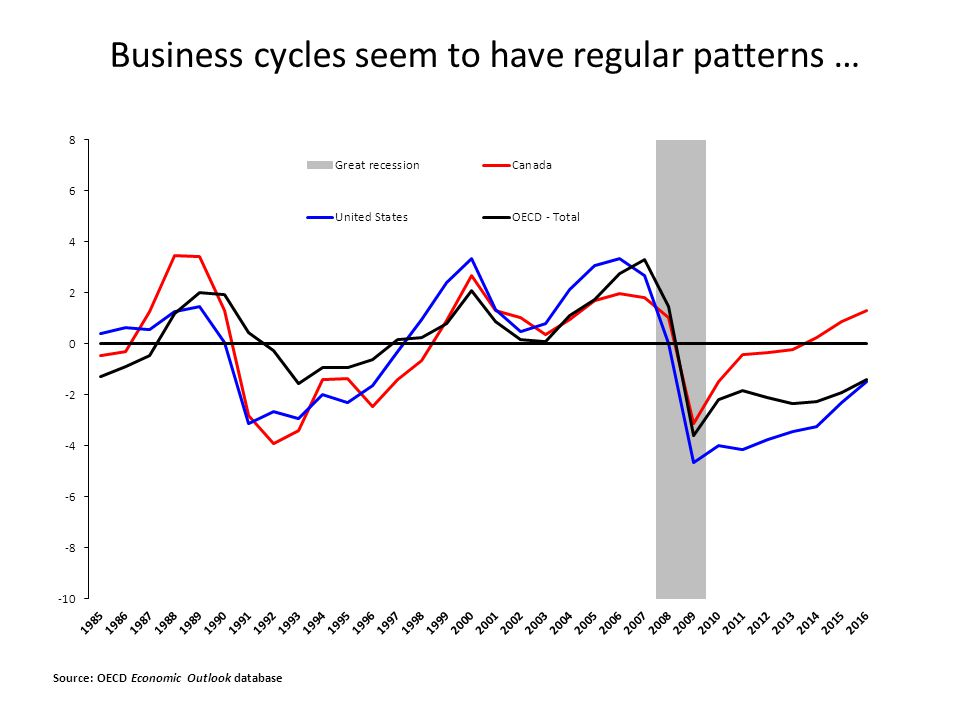 Business cycles seem to have regular patterns …