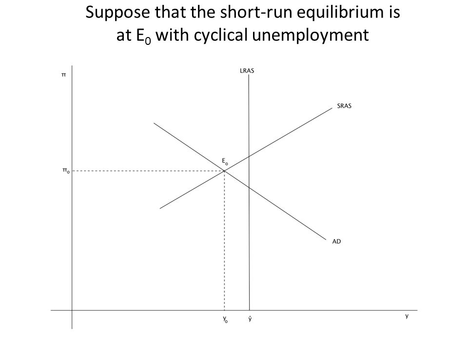 Suppose that the short-run equilibrium is at E 0 with cyclical unemployment
