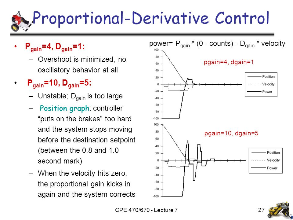CPE 470/670 - Lecture 7 Proportional-Derivative Control P gain =4, D gain =1: –Overshoot is minimized, no oscillatory behavior at all P gain =10, D ga