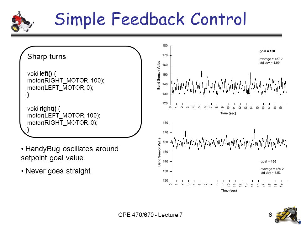 CPE 470/670 - Lecture 76 Simple Feedback Control HandyBug oscillates around setpoint goal value Never goes straight Sharp turns void left() { motor(RI