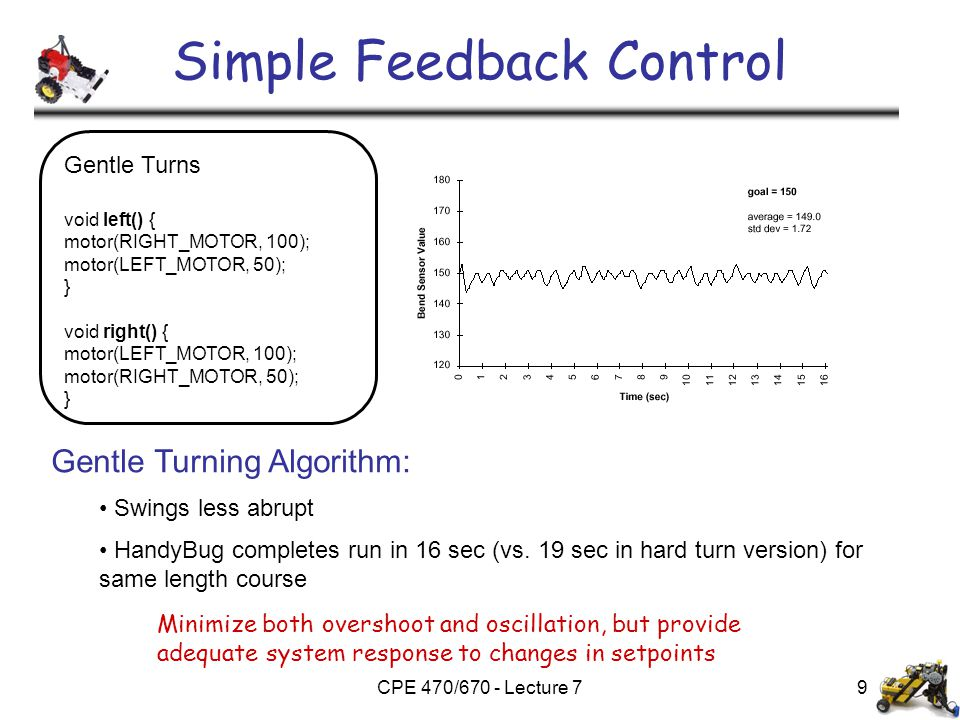 CPE 470/670 - Lecture 79 Simple Feedback Control Gentle Turning Algorithm: Swings less abrupt HandyBug completes run in 16 sec (vs. 19 sec in hard tur
