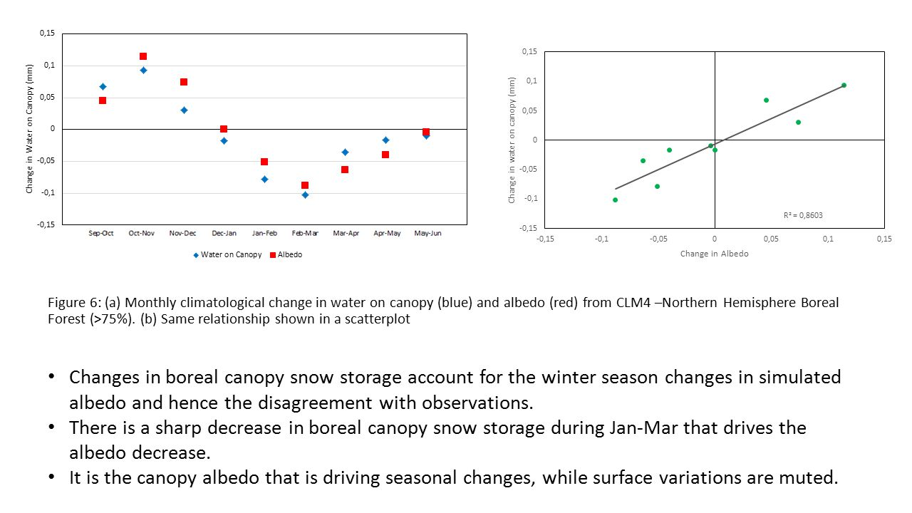Figure 6: (a) Monthly climatological change in water on canopy (blue) and albedo (red) from CLM4 –Northern Hemisphere Boreal Forest (>75%).
