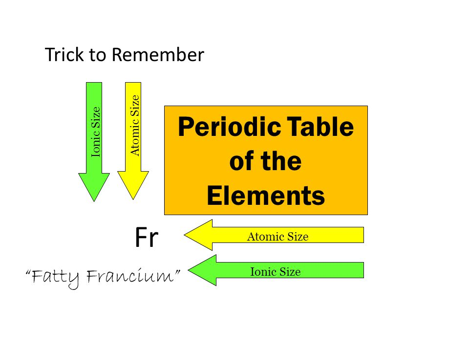 Periodic Table of the Elements Atomic Size Ionic Size Fatty Francium Fr Trick to Remember