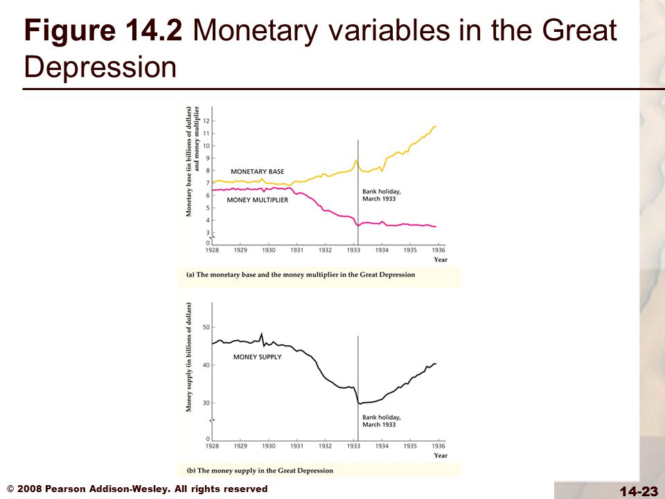 © 2008 Pearson Addison-Wesley. All rights reserved 14-23 Figure 14.2 Monetary variables in the Great Depression
