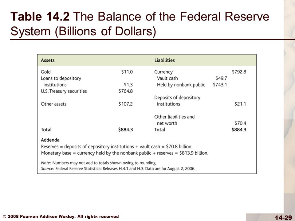 © 2008 Pearson Addison-Wesley. All rights reserved 14-29 Table 14.2 The Balance of the Federal Reserve System (Billions of Dollars)