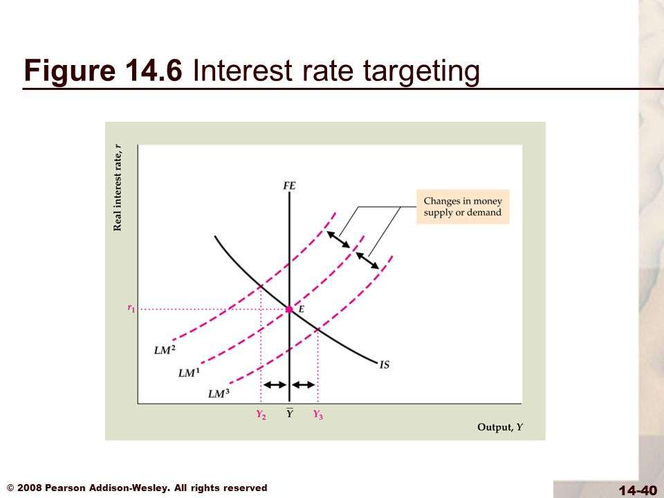 © 2008 Pearson Addison-Wesley. All rights reserved 14-40 Figure 14.6 Interest rate targeting