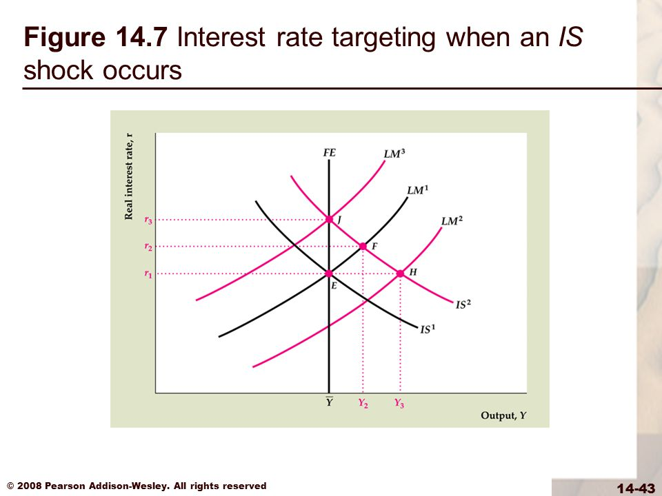 © 2008 Pearson Addison-Wesley. All rights reserved 14-43 Figure 14.7 Interest rate targeting when an IS shock occurs