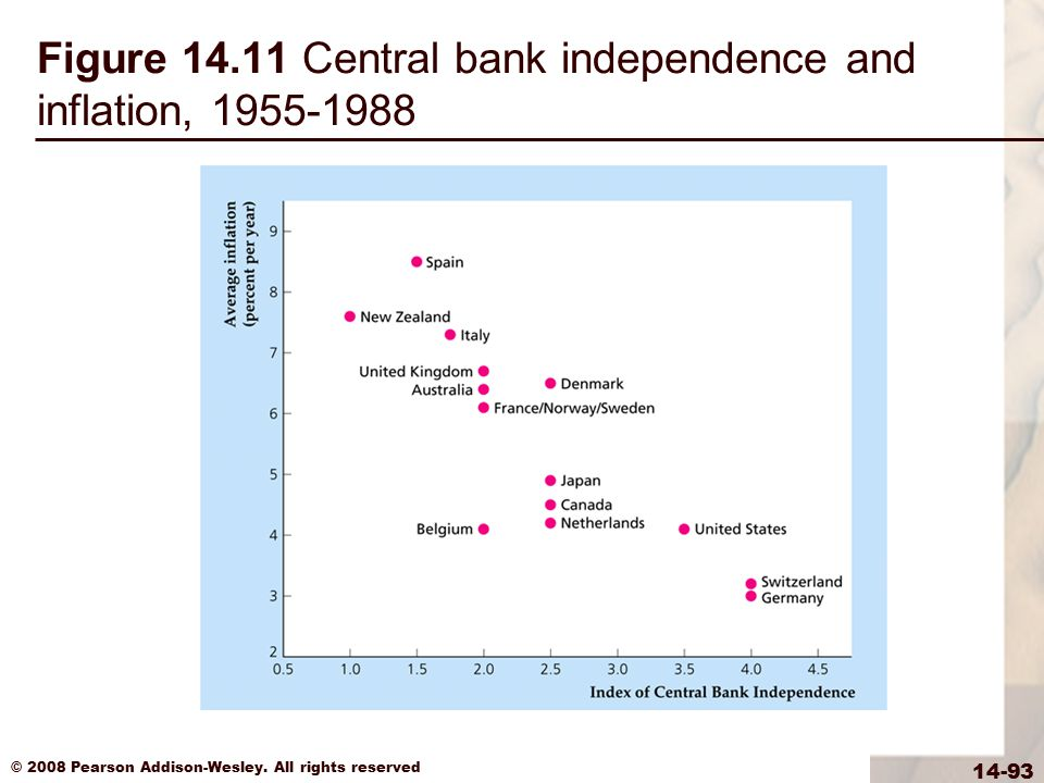 © 2008 Pearson Addison-Wesley. All rights reserved 14-93 Figure 14.11 Central bank independence and inflation, 1955-1988
