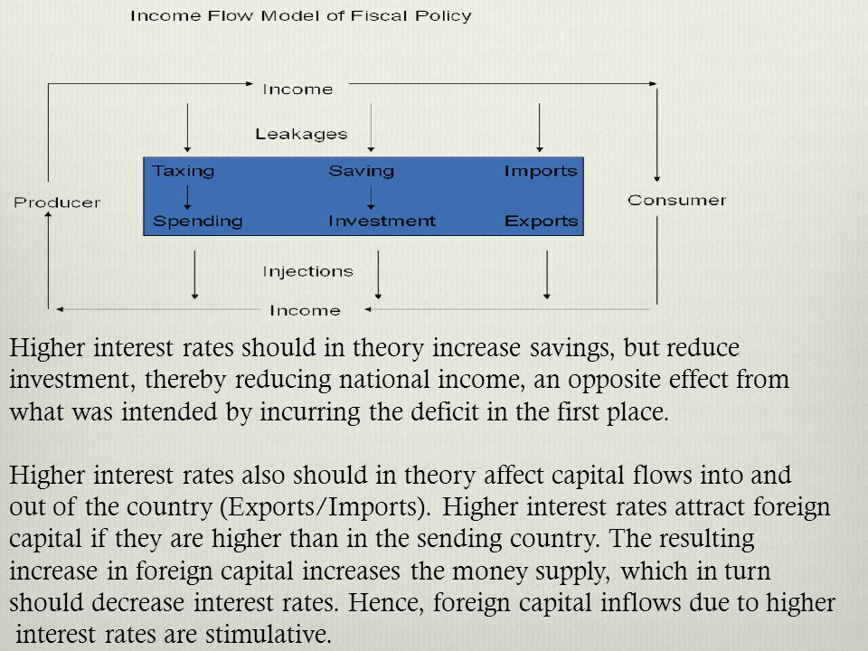 Higher interest rates should in theory increase savings, but reduce investment, thereby reducing national income, an opposite effect from what was int