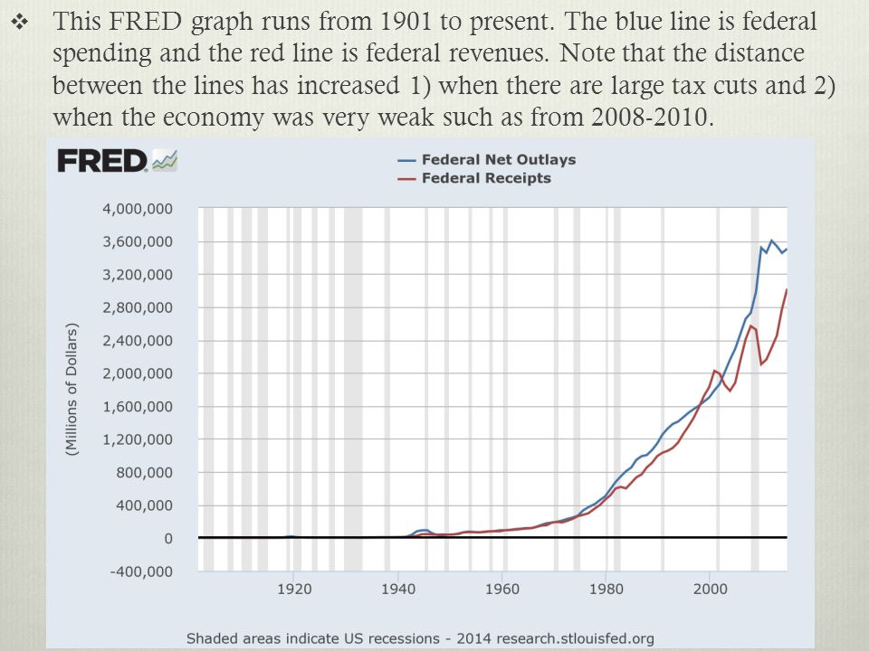 This FRED graph tracks the Federal debt over this same period.