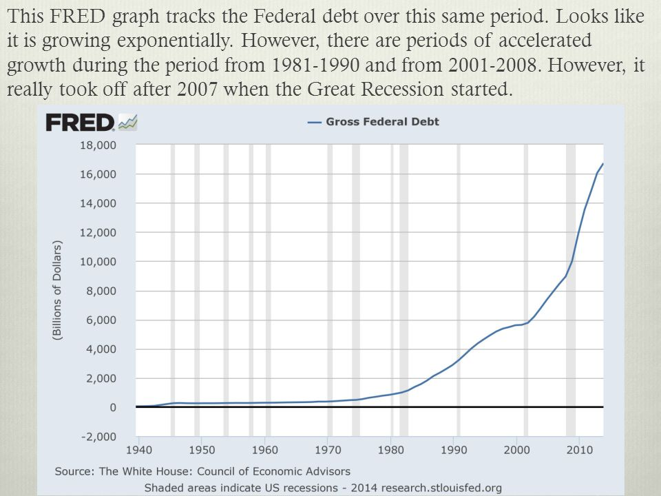 This FRED graph tracks the Federal debt over this same period. Looks like it is growing exponentially. However, there are periods of accelerated growt