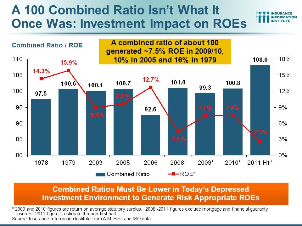 A 100 Combined Ratio Isn't What It Once Was: Investment Impact on ROEs Combined Ratio / ROE * 2009 and 2010 figures are return on average statutory surplus.