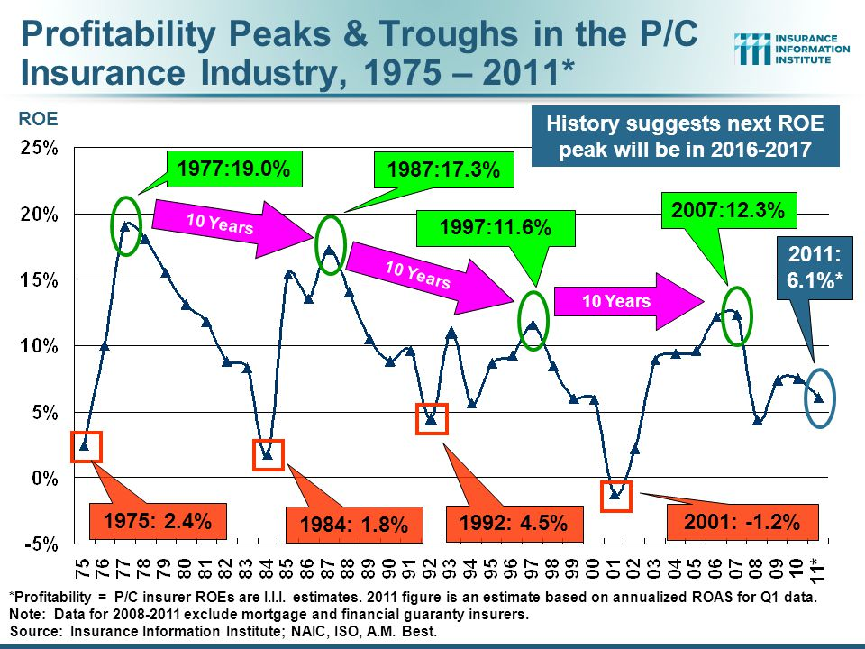 Profitability Peaks & Troughs in the P/C Insurance Industry, 1975 – 2011* *Profitability = P/C insurer ROEs are I.I.I.