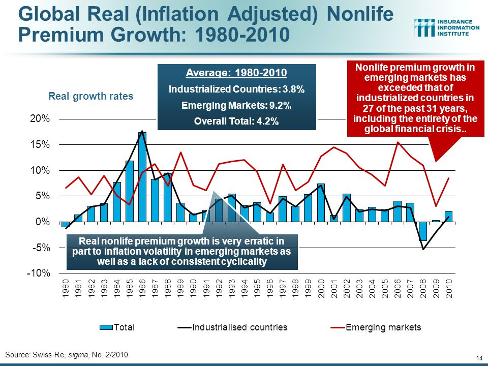 12/01/09 - 9pmeSlide – P6466 – The Financial Crisis and the Future of the P/C 14 Global Real (Inflation Adjusted) Nonlife Premium Growth: 1980-2010 Source: Swiss Re, sigma, No.