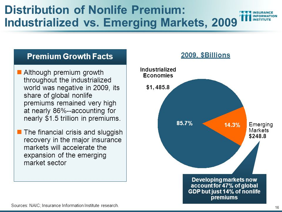 12/01/09 - 9pmeSlide – P6466 – The Financial Crisis and the Future of the P/C 16 Distribution of Nonlife Premium: Industrialized vs.