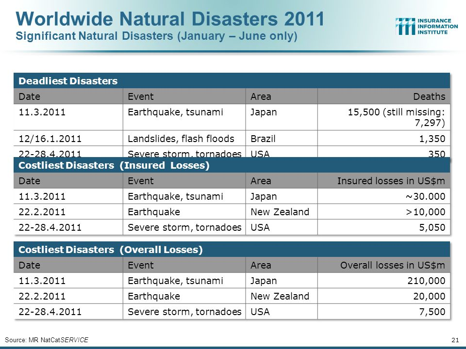 21 Source: MR NatCatSERVICE Worldwide Natural Disasters 2011 Significant Natural Disasters (January – June only)