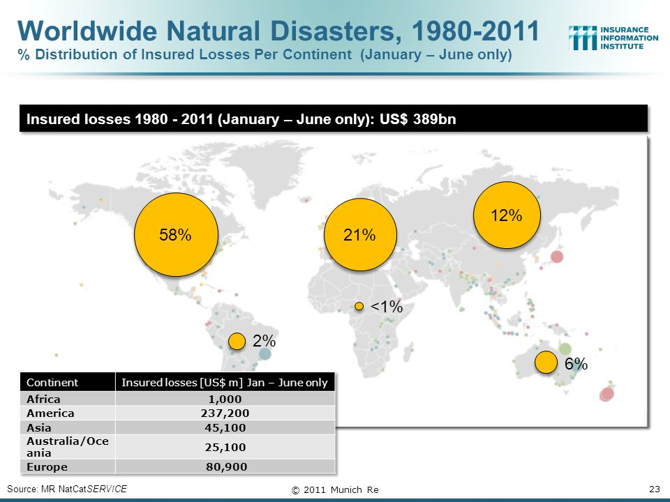 Insured losses 1980 - 2011 (January – June only): US$ 389bn 23 Source: MR NatCatSERVICE © 2011 Munich Re 58% 2% 21% <1% 12% 6% Worldwide Natural Disasters, 1980-2011 % Distribution of Insured Losses Per Continent (January – June only)