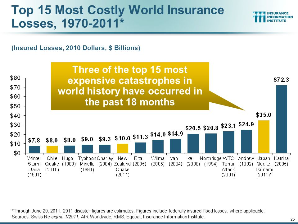 12/01/09 - 9pmeSlide – P6466 – The Financial Crisis and the Future of the P/C 25 Top 15 Most Costly World Insurance Losses, 1970-2011* (Insured Losses, 2010 Dollars, $ Billions) *Through June 20, 2011.