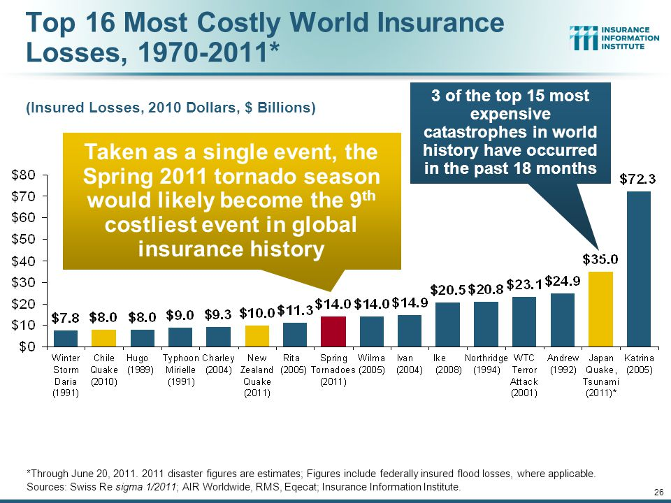 12/01/09 - 9pmeSlide – P6466 – The Financial Crisis and the Future of the P/C 26 Top 16 Most Costly World Insurance Losses, 1970-2011* (Insured Losses, 2010 Dollars, $ Billions) *Through June 20, 2011.