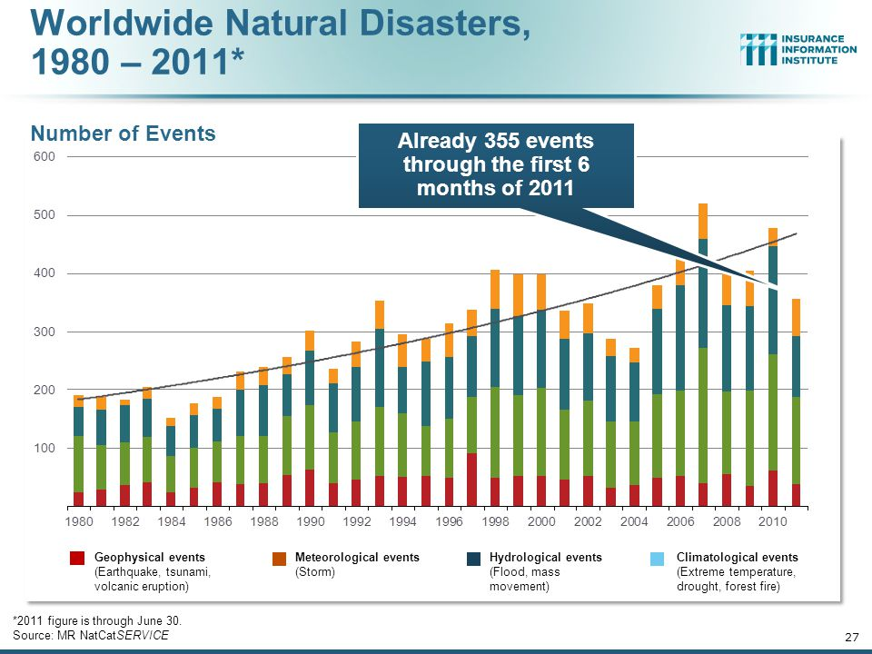 Worldwide Natural Disasters, 1980 – 2011* Number of Events *2011 figure is through June 30.