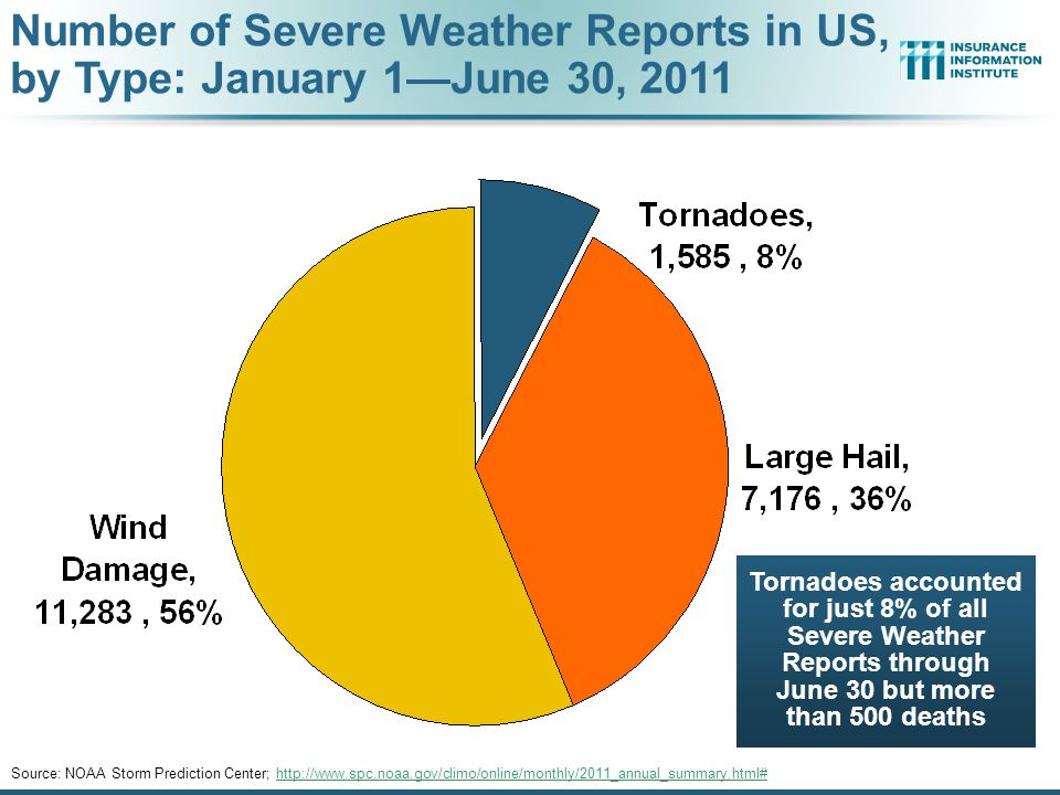 Tornadoes accounted for just 8% of all Severe Weather Reports through June 30 but more than 500 deaths Number of Severe Weather Reports in US, by Type: January 1—June 30, 2011 Source: NOAA Storm Prediction Center; http://www.spc.noaa.gov/climo/online/monthly/2011_annual_summary.html#http://www.spc.noaa.gov/climo/online/monthly/2011_annual_summary.html#