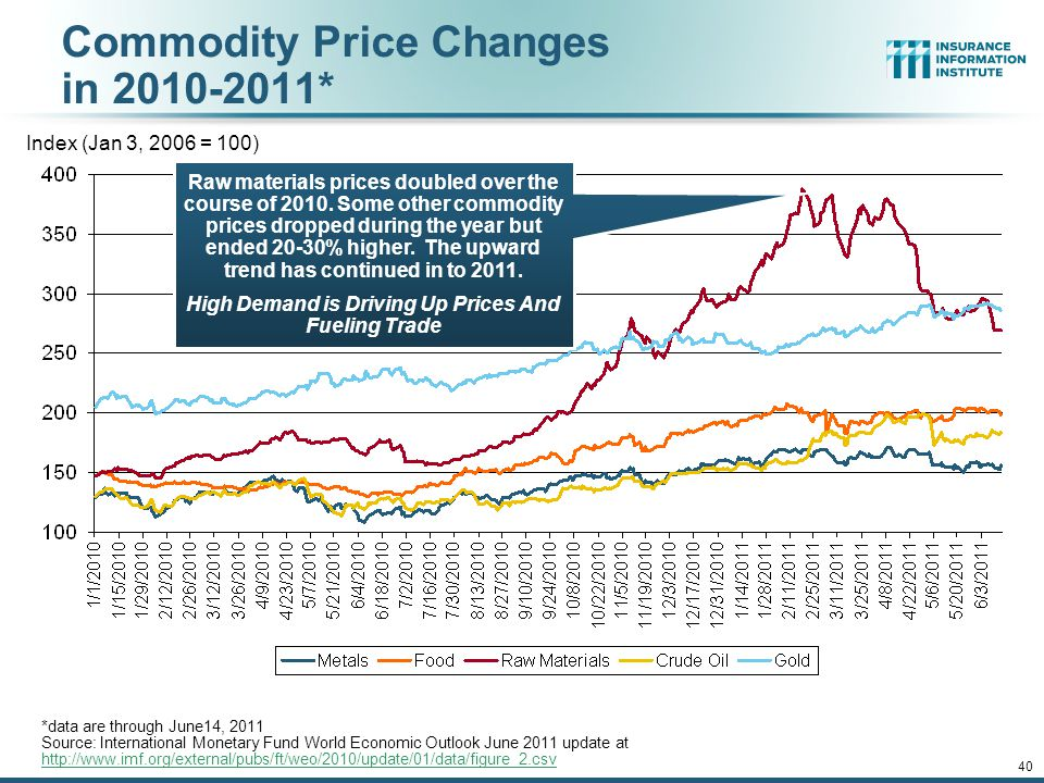 12/01/09 - 9pmeSlide – P6466 – The Financial Crisis and the Future of the P/C 40 Commodity Price Changes in 2010-2011* *data are through June14, 2011 Source: International Monetary Fund World Economic Outlook June 2011 update at http://www.imf.org/external/pubs/ft/weo/2010/update/01/data/figure_2.csv http://www.imf.org/external/pubs/ft/weo/2010/update/01/data/figure_2.csv Index (Jan 3, 2006 = 100) Raw materials prices doubled over the course of 2010.
