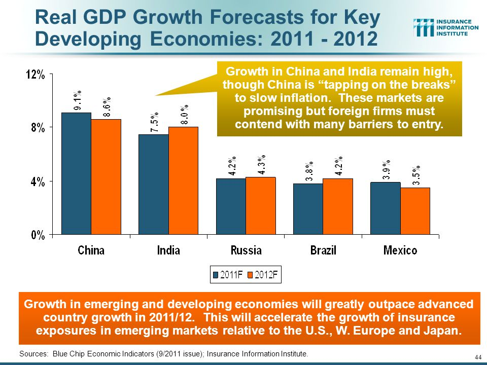44 Growth in emerging and developing economies will greatly outpace advanced country growth in 2011/12.