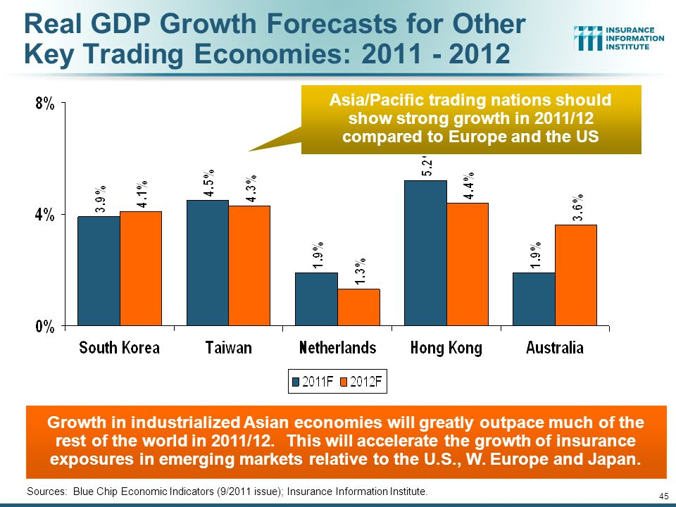 45 Growth in industrialized Asian economies will greatly outpace much of the rest of the world in 2011/12.