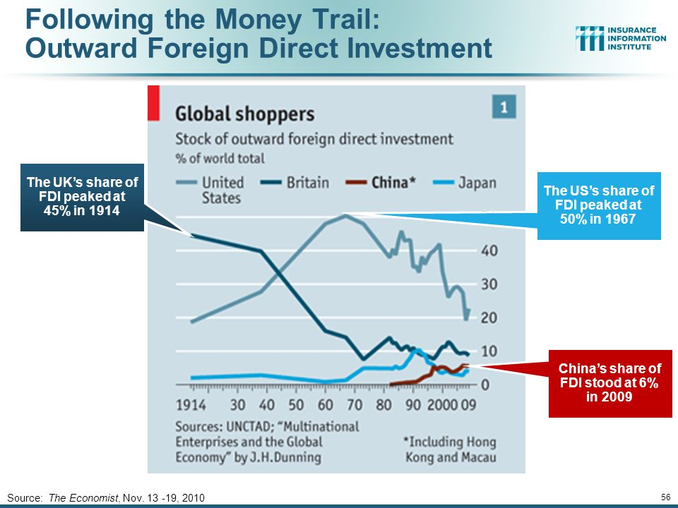 12/01/09 - 9pmeSlide – P6466 – The Financial Crisis and the Future of the P/C 56 Following the Money Trail: Outward Foreign Direct Investment Source: The Economist, Nov.