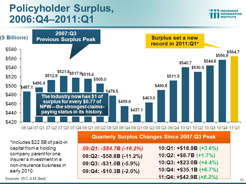 12/01/09 - 9pmeSlide – P6466 – The Financial Crisis and the Future of the P/C 70 Policyholder Surplus, 2006:Q4–2011:Q1 Sources: ISO, A.M.Best.