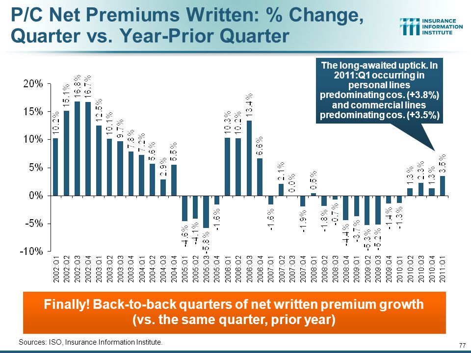 12/01/09 - 9pmeSlide – P6466 – The Financial Crisis and the Future of the P/C 77 P/C Net Premiums Written: % Change, Quarter vs.
