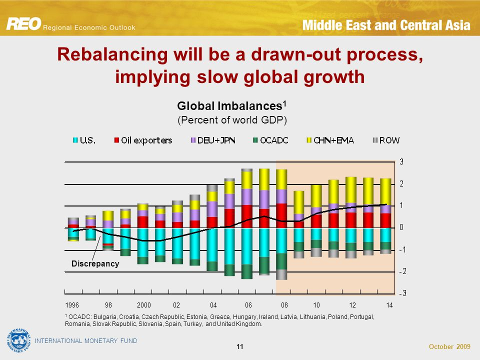 INTERNATIONAL MONETARY FUND October 200911 Rebalancing will be a drawn-out process, implying slow global growth Global Imbalances 1 (Percent of world GDP) 1 OCADC: Bulgaria, Croatia, Czech Republic, Estonia, Greece, Hungary, Ireland, Latvia, Lithuania, Poland, Portugal, Romania, Slovak Republic, Slovenia, Spain, Turkey, and United Kingdom.