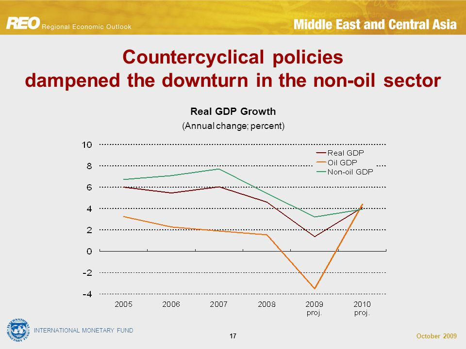 INTERNATIONAL MONETARY FUND October 200917 Real GDP Growth (Annual change; percent) Countercyclical policies dampened the downturn in the non-oil sect