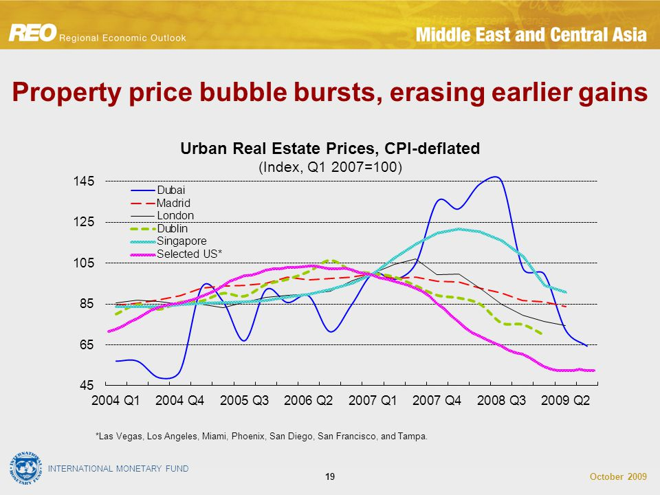 INTERNATIONAL MONETARY FUND October 200919 *Las Vegas, Los Angeles, Miami, Phoenix, San Diego, San Francisco, and Tampa. Property price bubble bursts,