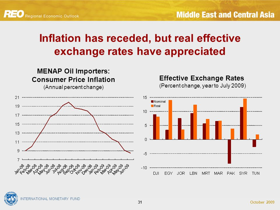INTERNATIONAL MONETARY FUND October 200931 Inflation has receded, but real effective exchange rates have appreciated Effective Exchange Rates (Percent