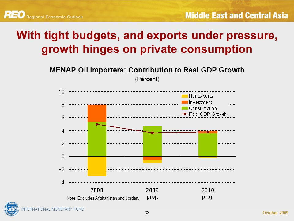 INTERNATIONAL MONETARY FUND October 200932 With tight budgets, and exports under pressure, growth hinges on private consumption MENAP Oil Importers: C