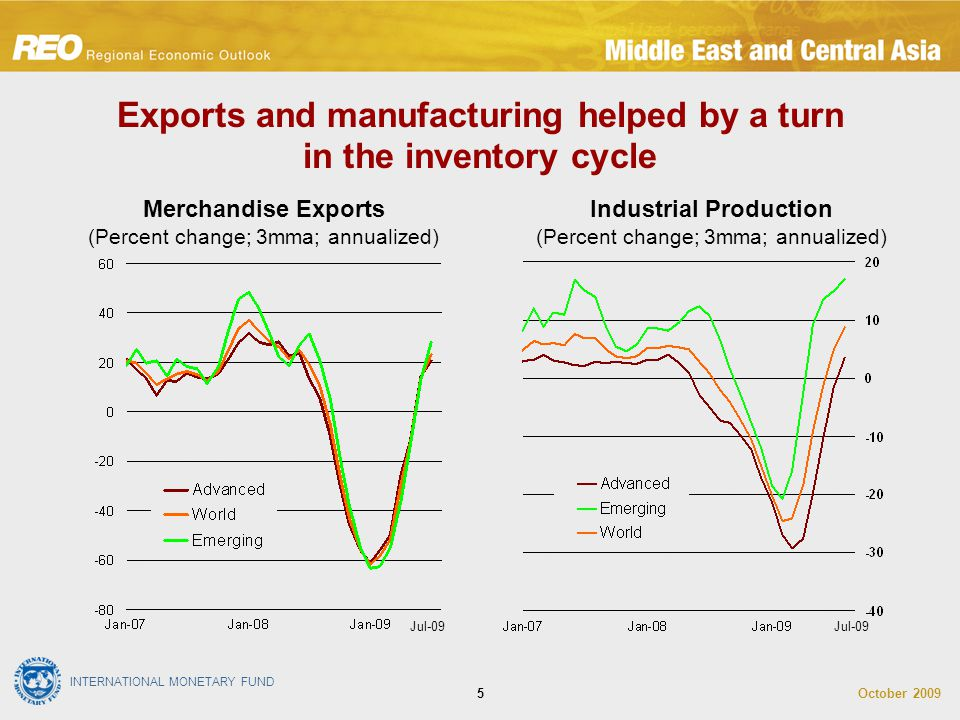 INTERNATIONAL MONETARY FUND October 20095 Exports and manufacturing helped by a turn in the inventory cycle Industrial Production (Percent change; 3mm