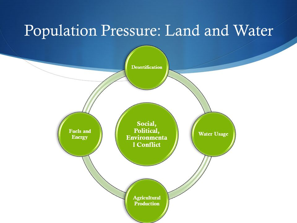Population Pressure: Land and Water Social, Political, Environmenta l Conflict Desertification Water Usage Agricultural Production Fuels and Energy