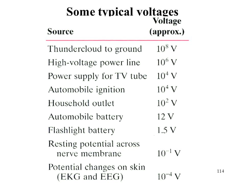 114 Some typical voltages