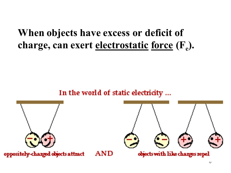 3. How many protons does it take to carry 0.001 C of charge? 6.25 x 10 15 p+