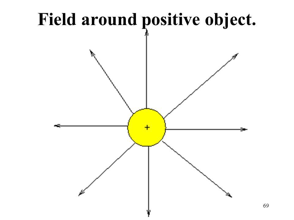 69 Field around positive object.