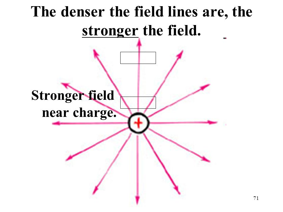 71 The denser the field lines are, the stronger the field. Stronger field near charge.