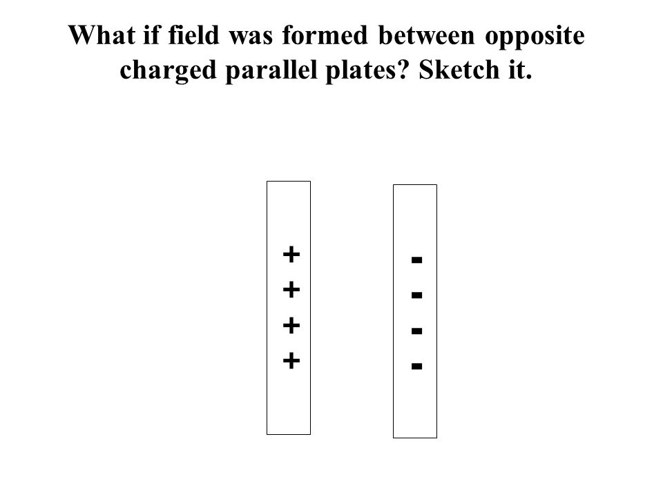What if field was formed between opposite charged parallel plates Sketch it. ++++++++ --------